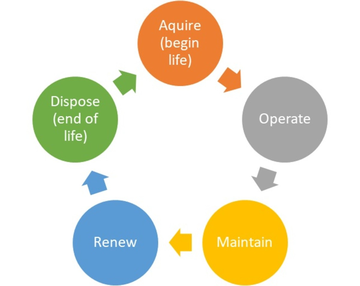Life cycle costing opens alternative thought processes that can help to create equity in long-term purchasing.