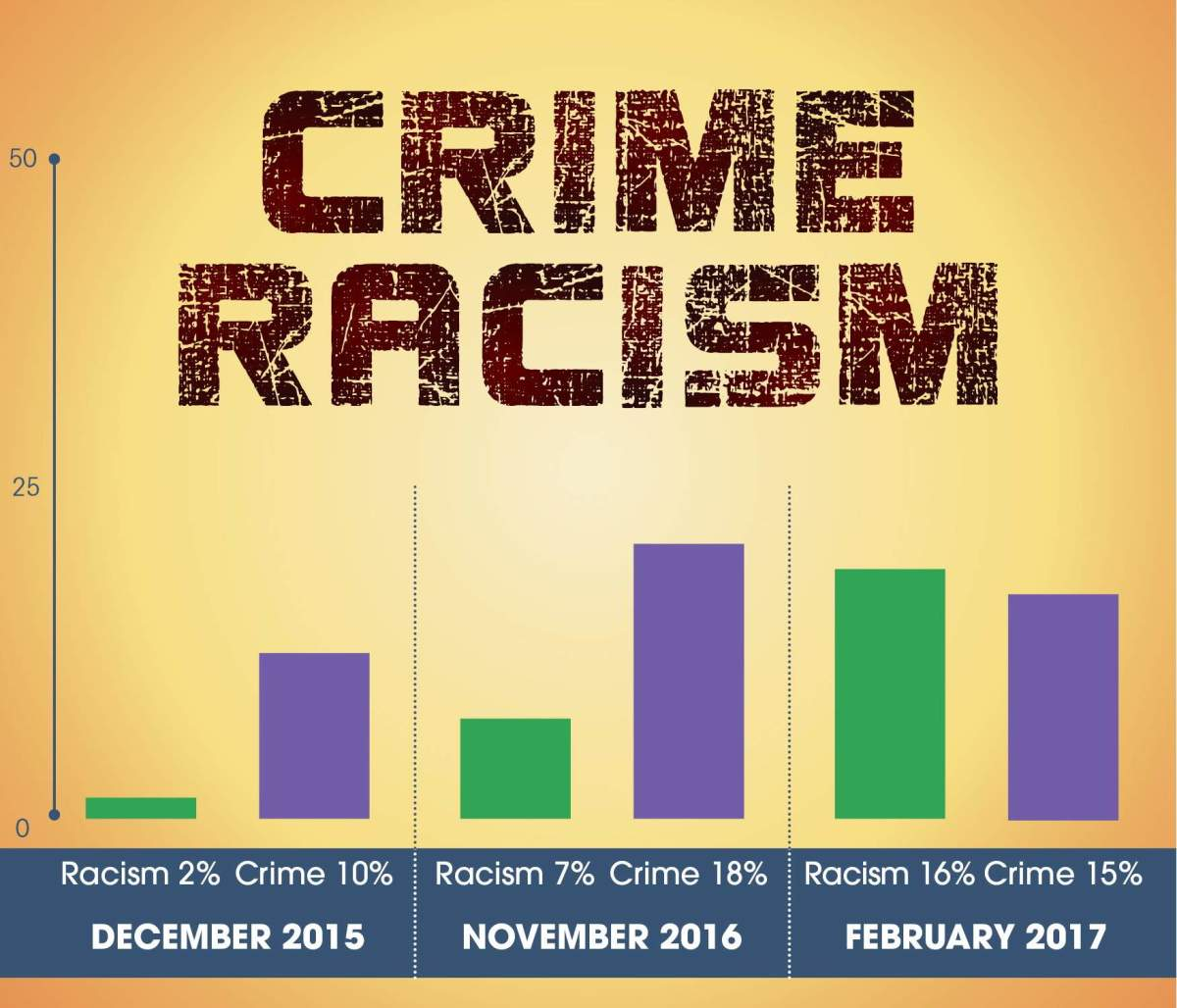Crime and Racism