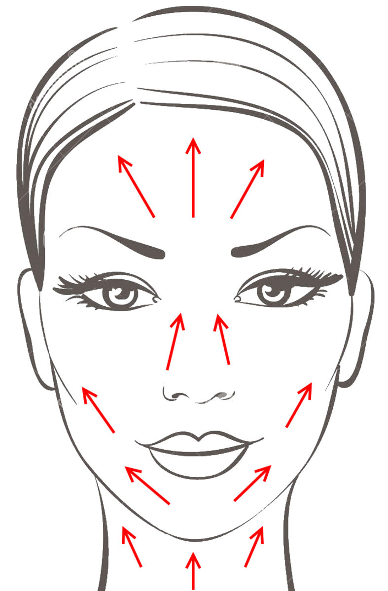 Always encourage the skin to move upwards to combat the detrimental effects of gravity.