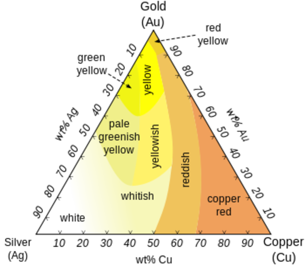 The color of gold depends on the amount and type of alloy metal used.