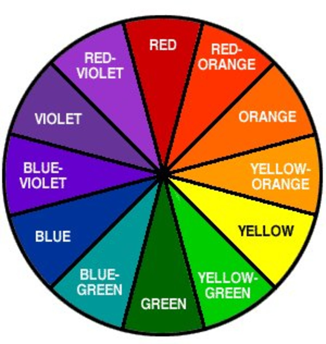 The color wheel - colors opposite to each other will neutralize each other.