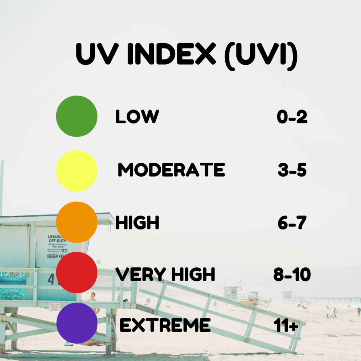 The higher the UVI rating, the more dangerous it is to go outside and expose yourself to the sun's rays.