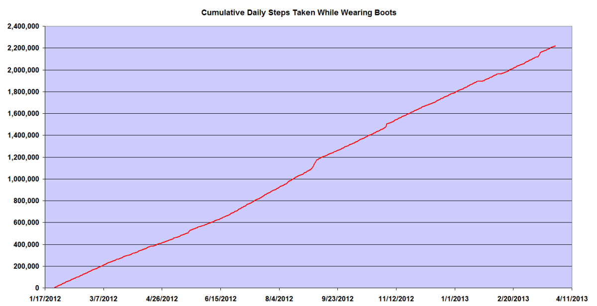 Cumulative Daily Steps Taken While Wearing Work Boots