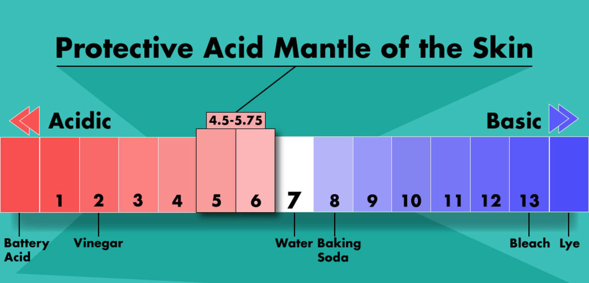 The skin's protective acid mantle on a pH scale
