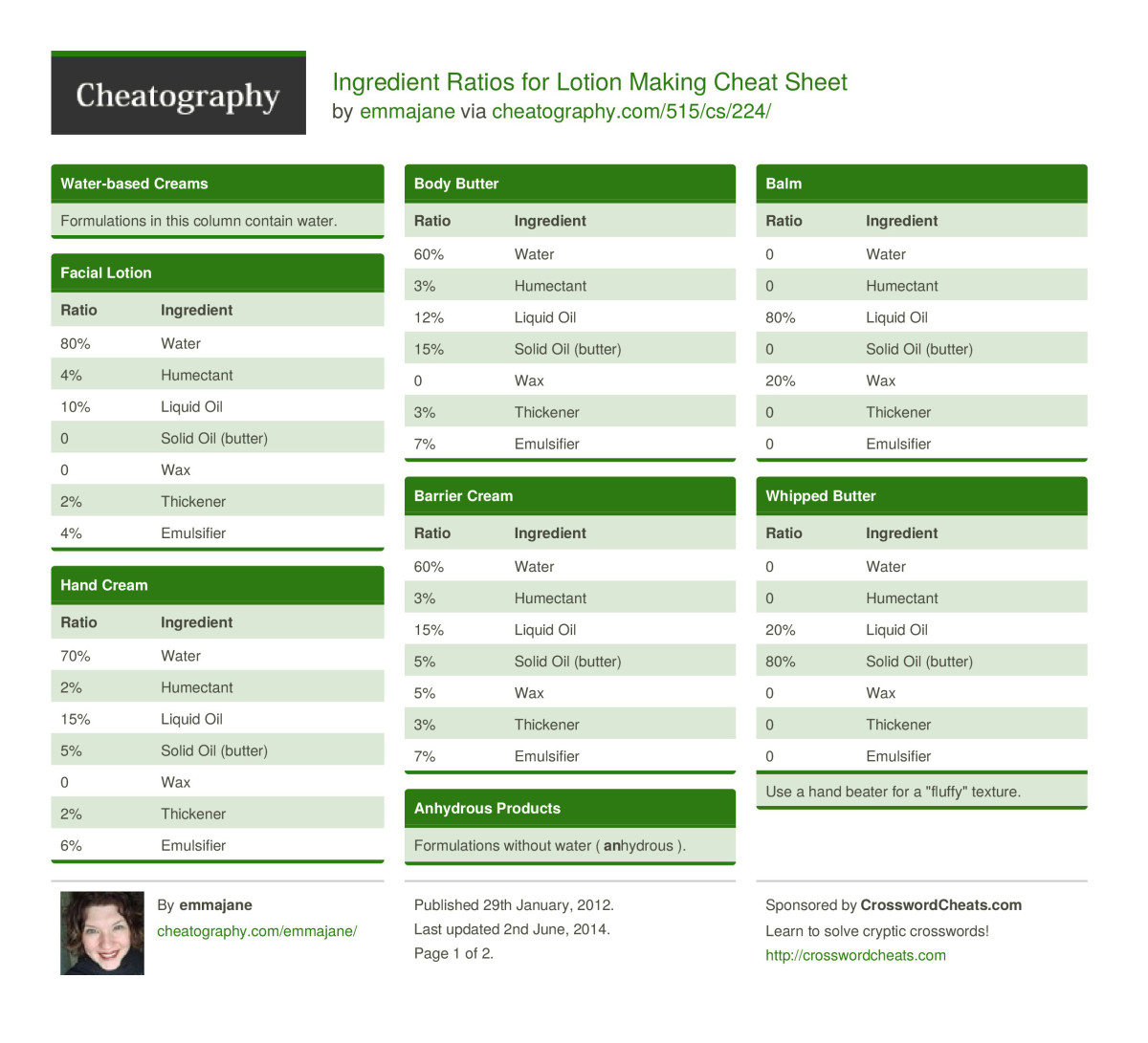 Lotion and Body Butter Cheat Sheet, page 1