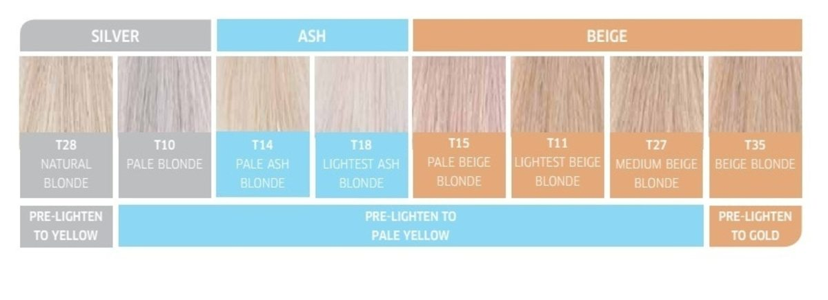Use this Wella chart to determine what toner you need to get the right shade of blonde.