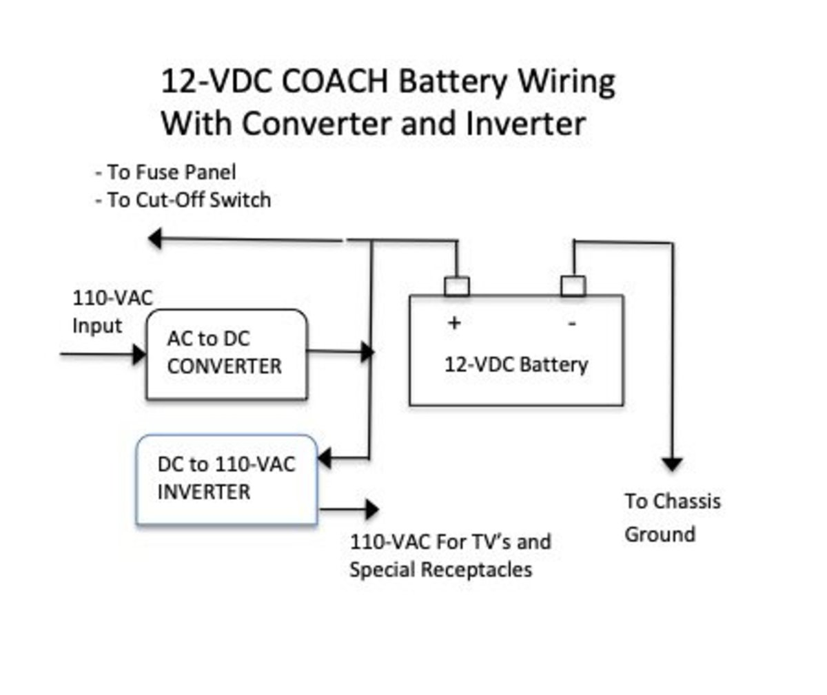 Diagram showing how the coach battery, inverter, and converter connect to each other.