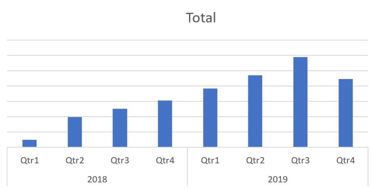 The illustration is a PivotTable graph of my quarterly HubPages earnings since I started earning in 2019. Having a graph to look at gives me chance to reflect on how far I have come to get to this point.