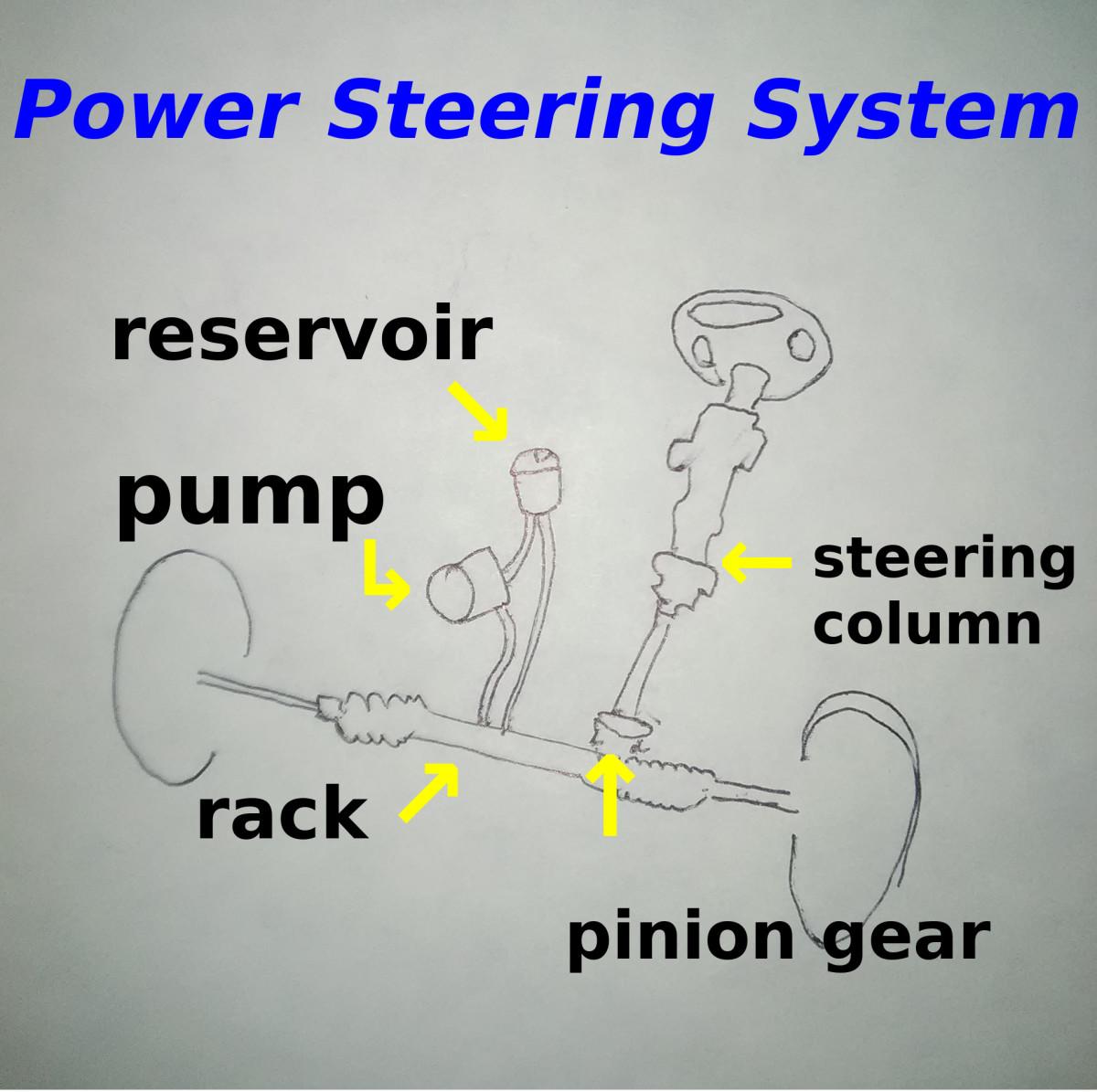 Tips for Finding and Repairing Power Steering Leaks