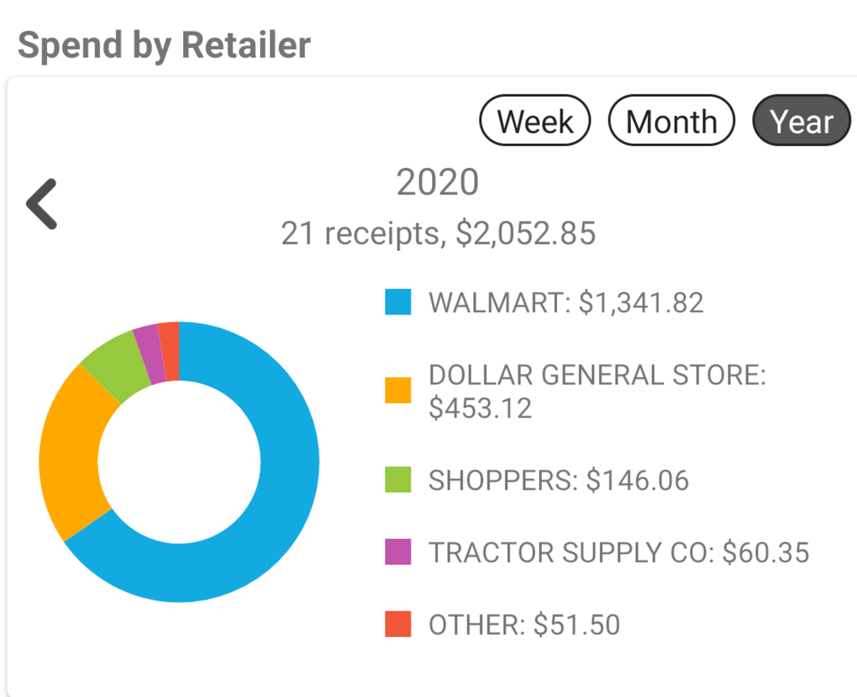 Fetch Rewards also offers an easy to view breakdown on spending habits.