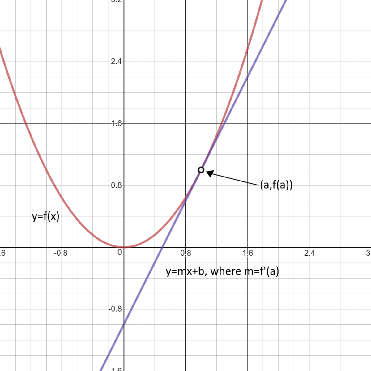 How to Find the Tangent Line of a Function in a Point