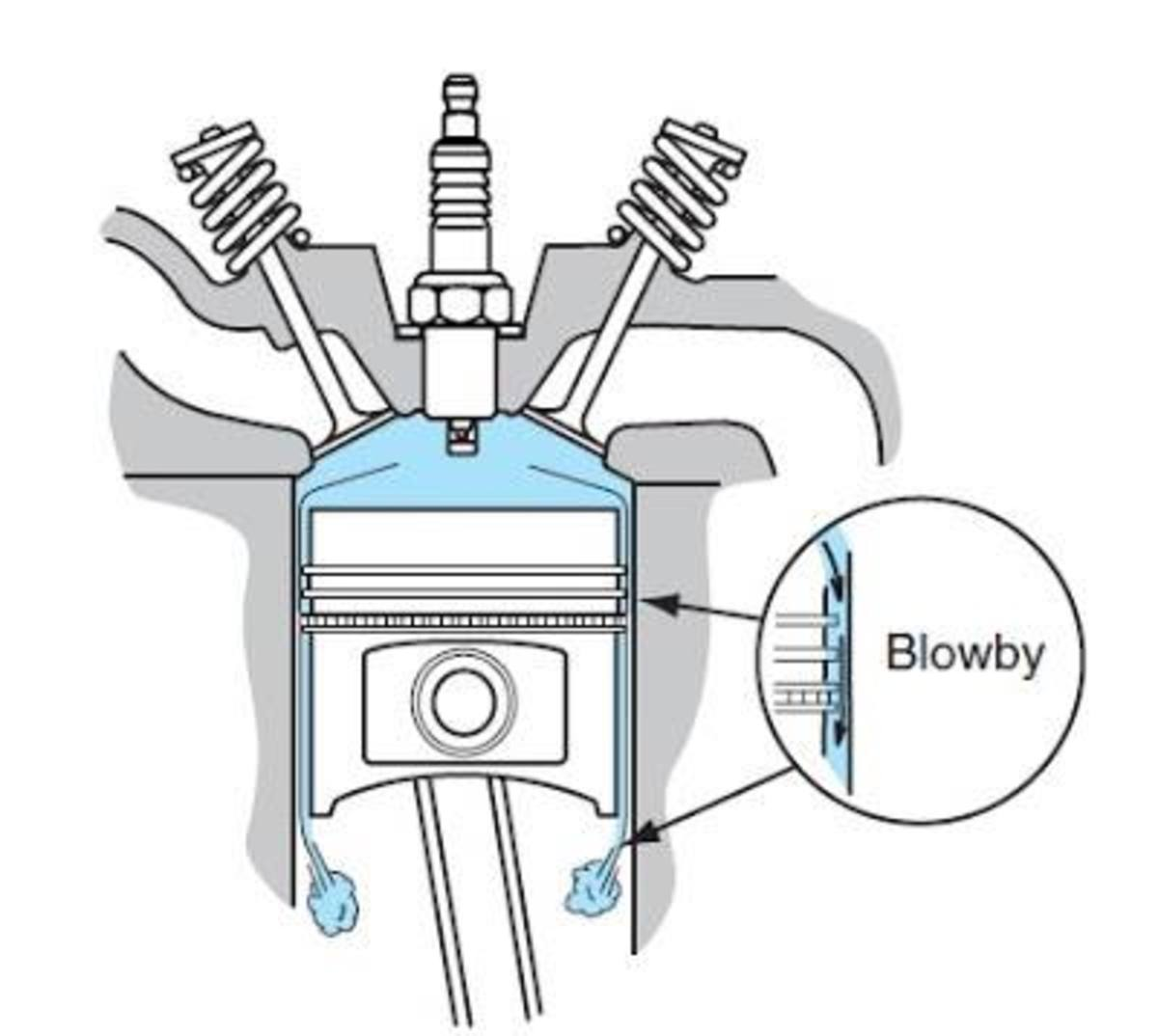 How engine blow-by gases are formed