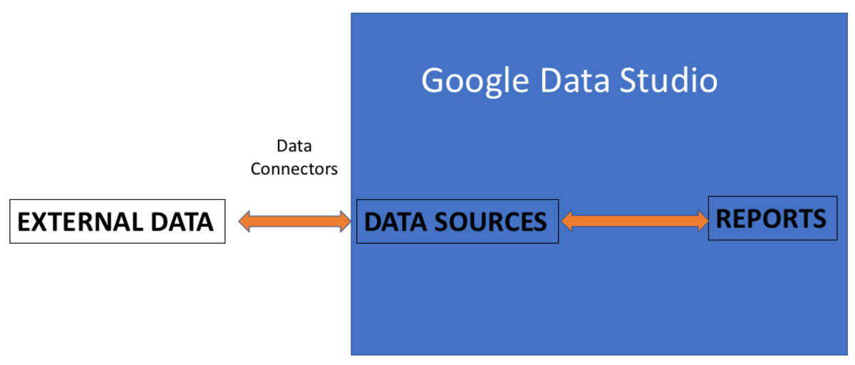 Google Data Studio Pulls Data From Different Sources