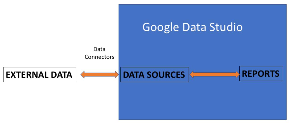 Google Data Studio: Getting Started