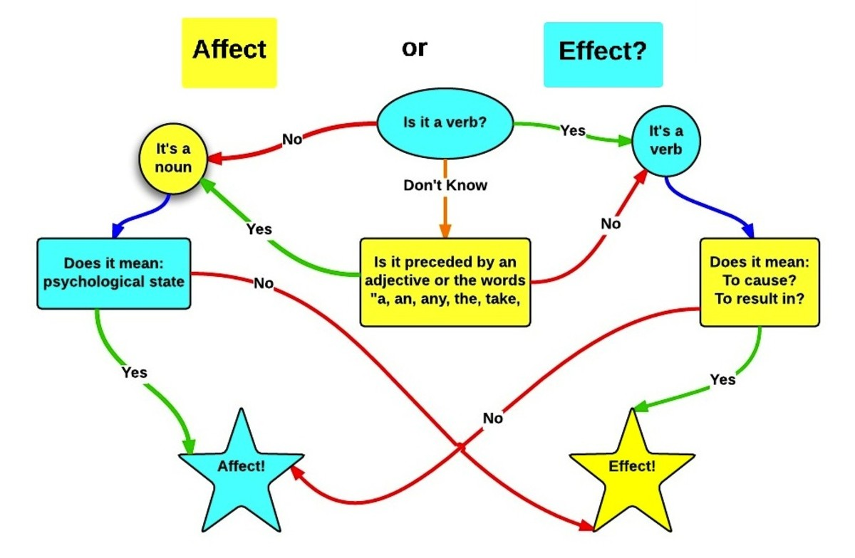 Define Effect vs. Affect:  Grammar Guide