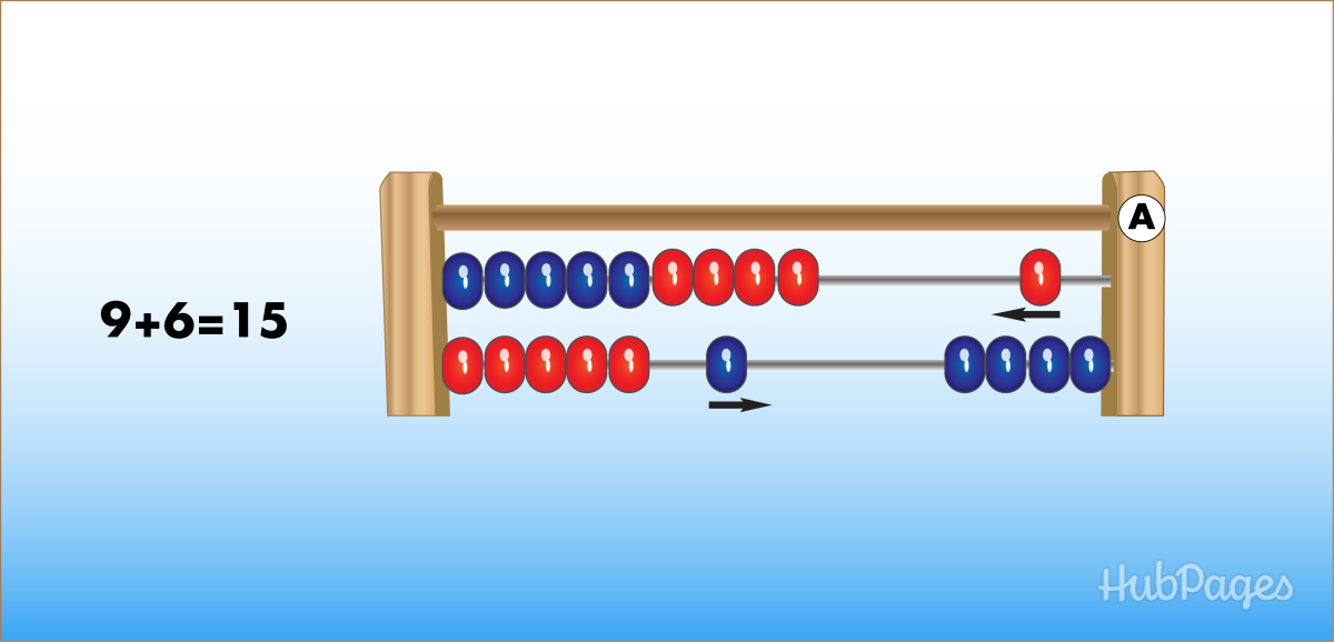 Addition on the Abacus.