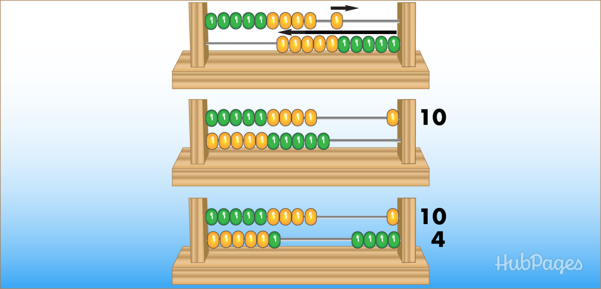 Place value is easy to learn on the abacus.