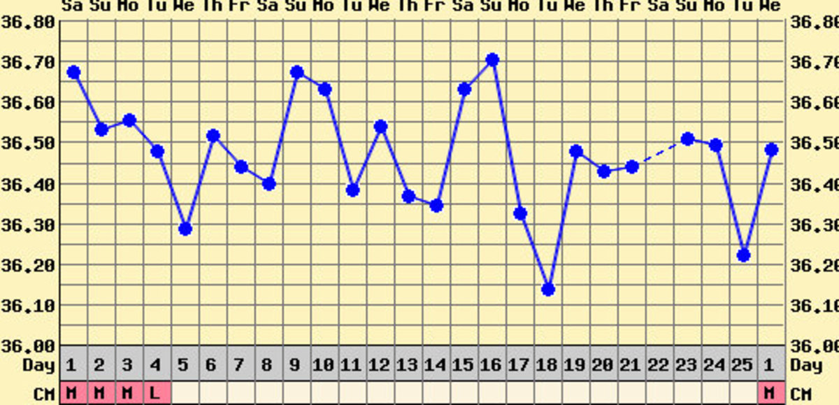An example of temperatures during an anovulatory cycle