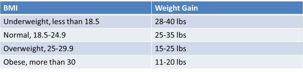 Recommended pregnancy weight gain depending on BMI.