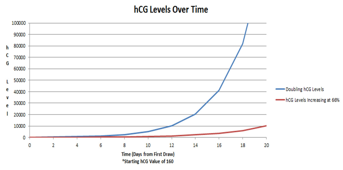 Starting with an hCG level of 160, this graph depicts a doubling beta hCG (blue line) vs. a hormone level rising by only 66% every 48 hours. Pregnancies with hCG levels rising slower than 66% typically fail, or are ectopic.
