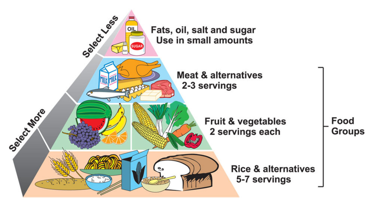 Healthy Diet for Pregnancy
