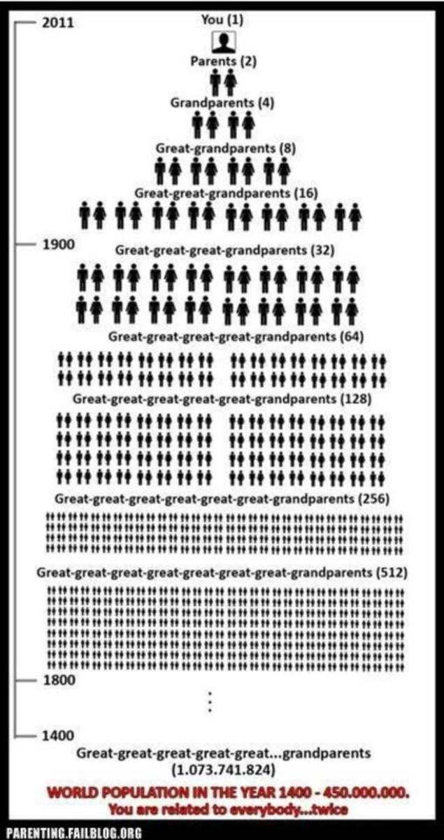 Meme from ParentingFailblog shows how many ancestors you can have.