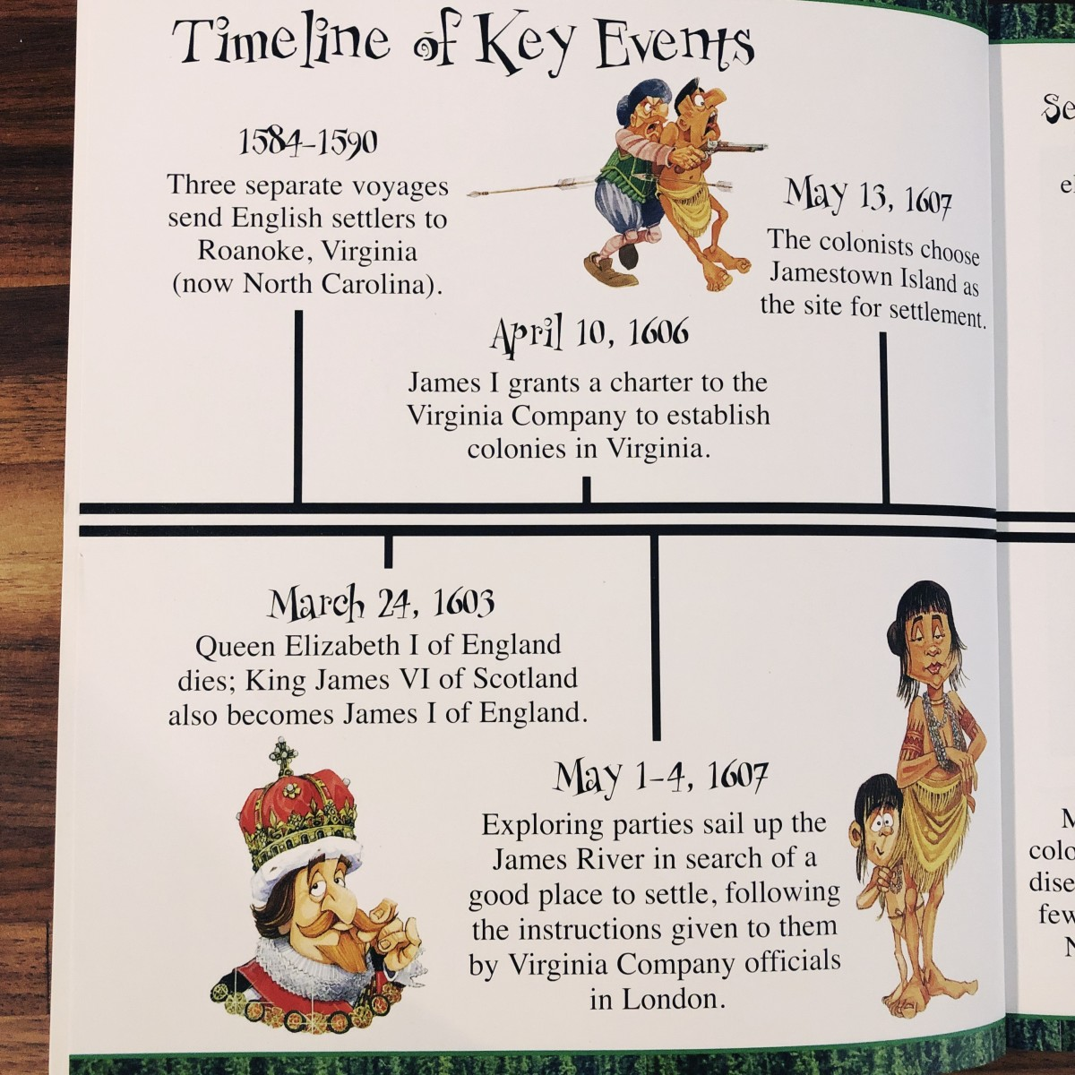 The timeline at the start of the book.