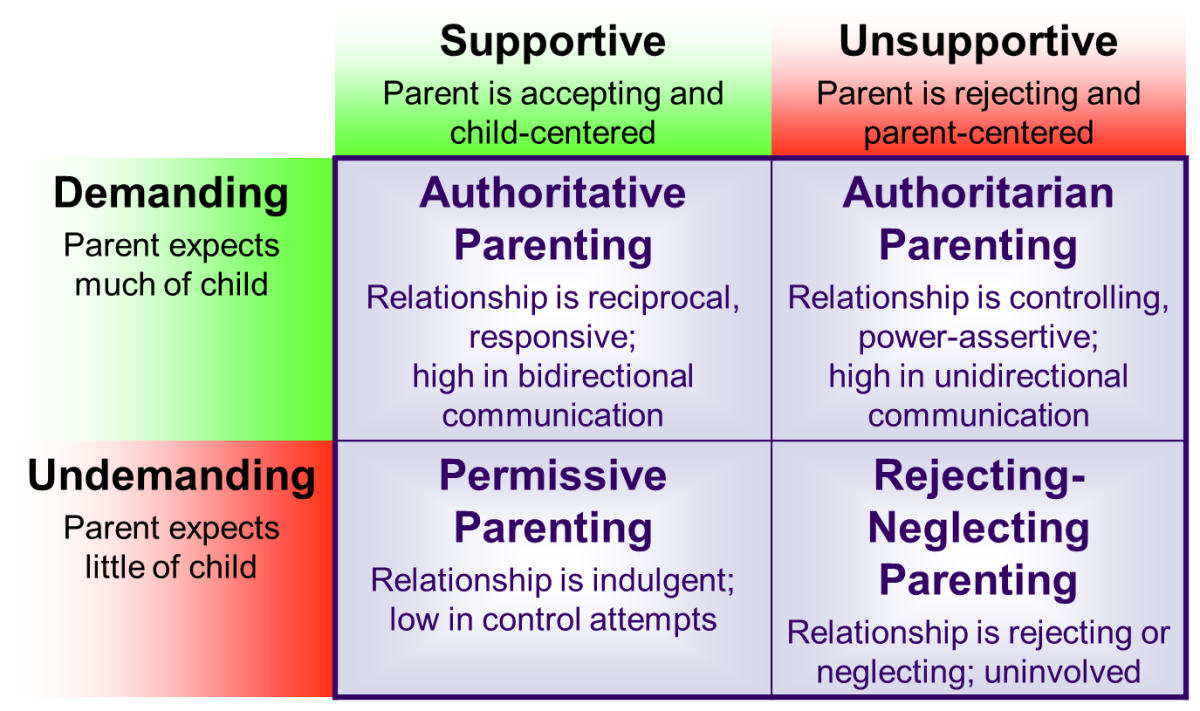 helicopter parenting definition with Characteristics Of Parenting Styles And Their Effects On Adolescent Development on The Effects Of Parenting Styles On Children furthermore Magazine 18032390 in addition Characteristics Of Parenting Styles And Their Effects On Adolescent Development further Helicopter Parent in addition Funny Teachers Holidays.
