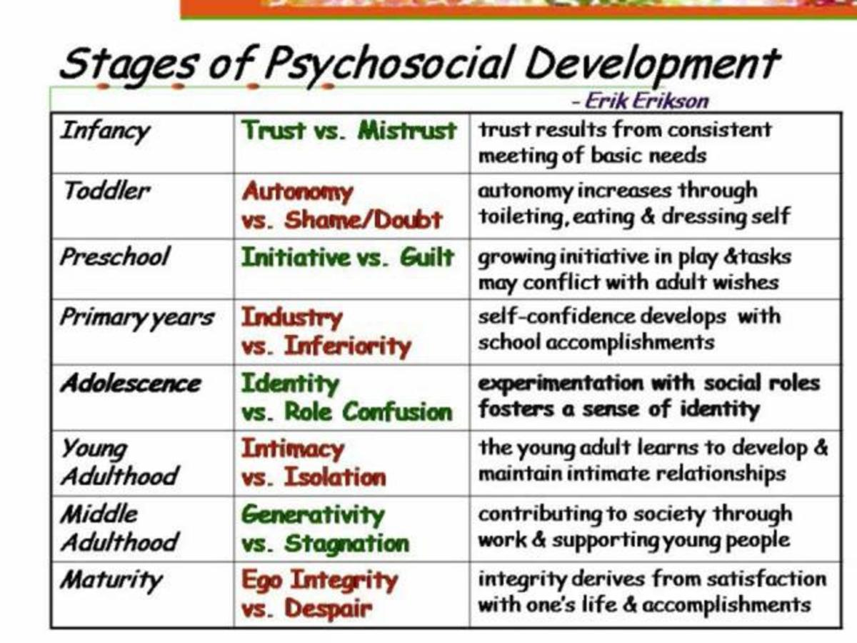 attachment theory and influence on childrens emotional development Parental attachment and emotional development topics: attachment freud made contributions to infant develop-ment in his theory of psychosexual development in the oral stage positive relationships profoundly influence a child's ability to perform later success in school and life.