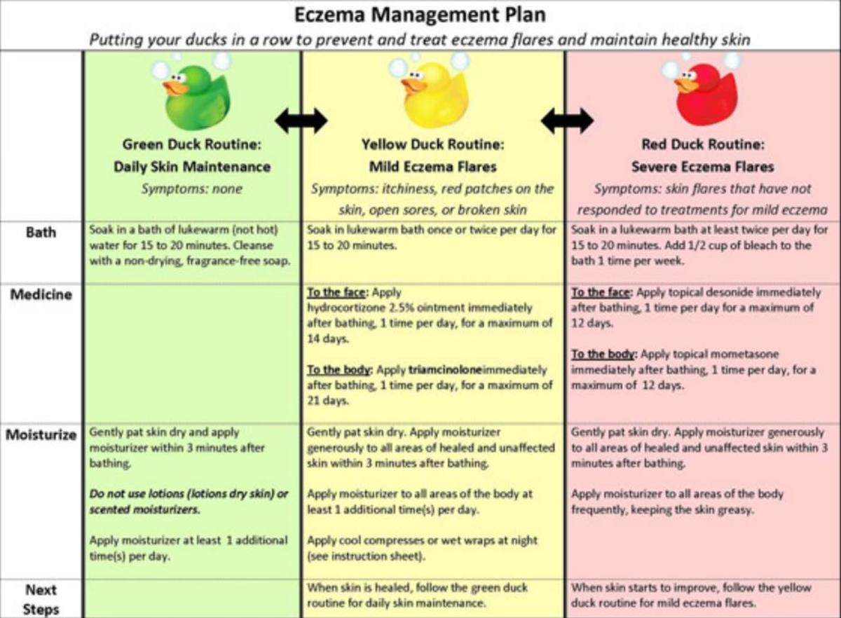 Eczema Management Plan