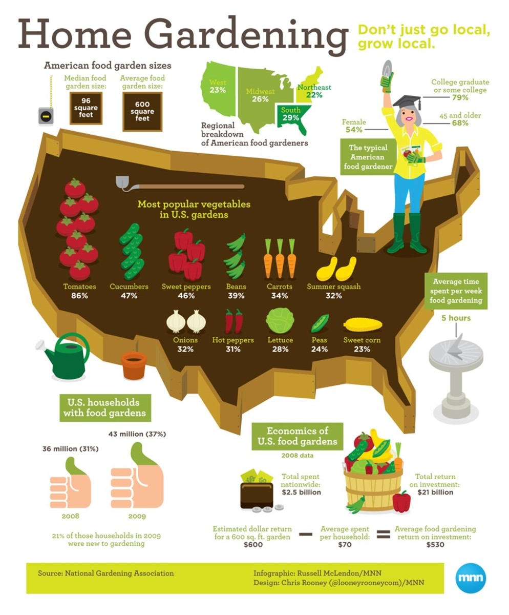 Home Gardening in the USA