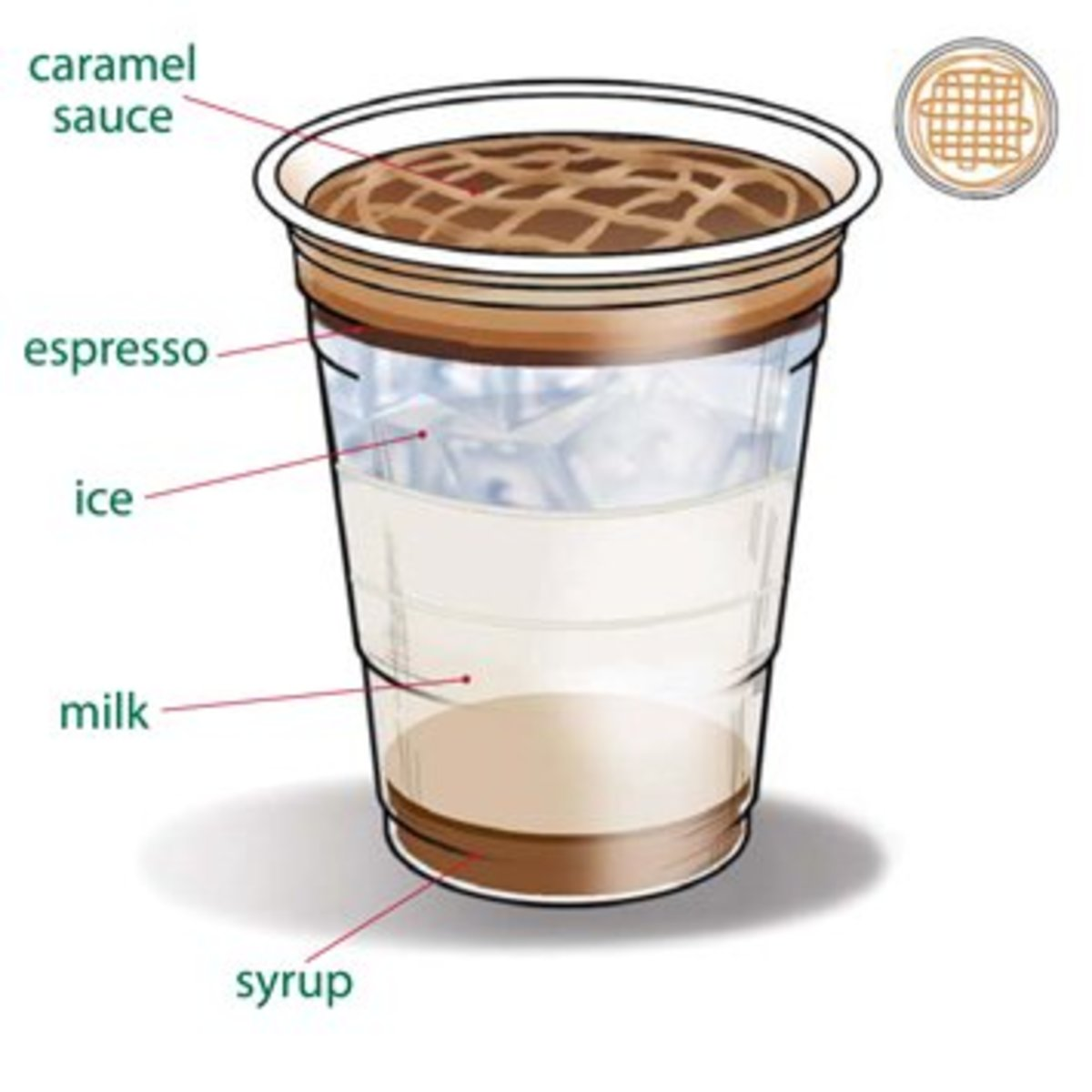 Full official recipe for the iced caramel macchiato.