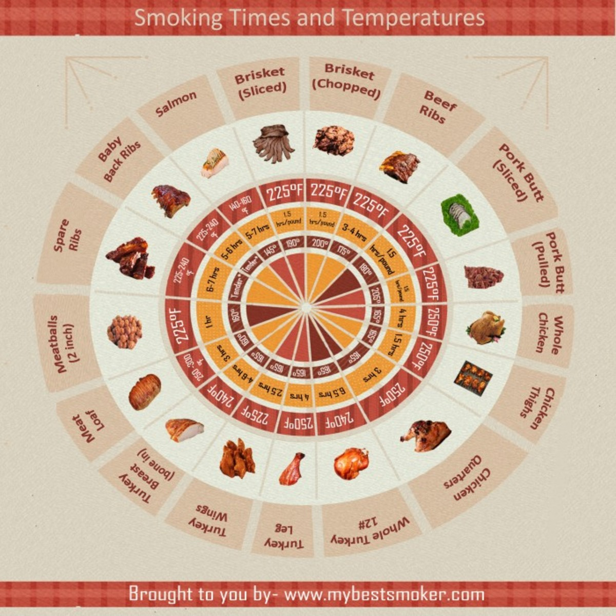 tips-for-smoking-meat-for-beginners