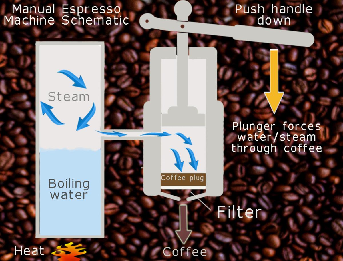 Manual espresso machine schematic