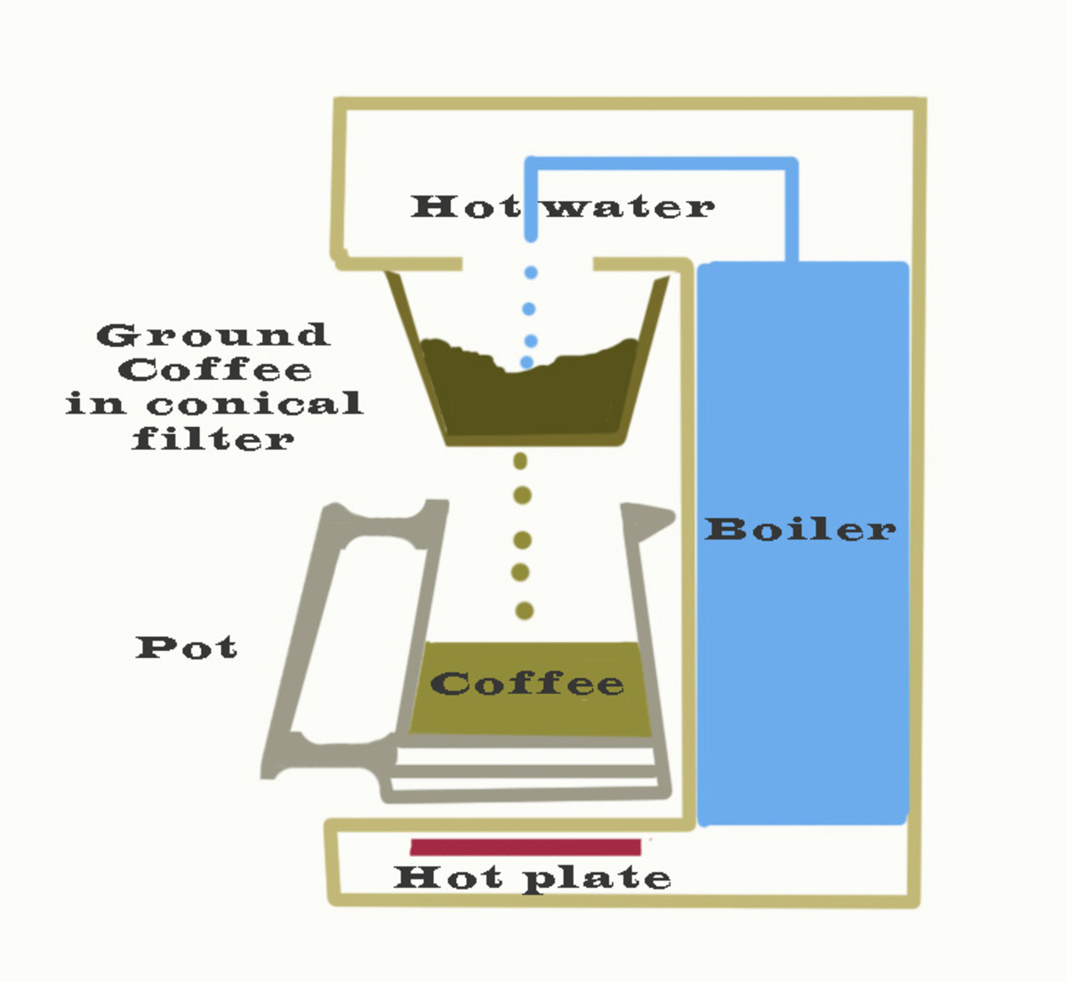 Drip coffee maker schematic