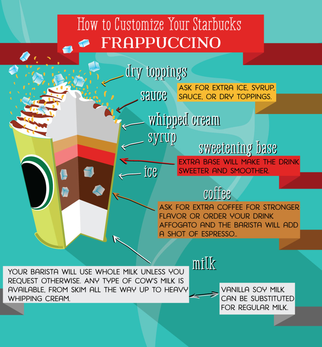 Infographic: How to customize your Starbucks' Frappuccino.