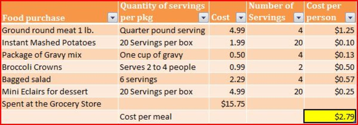 The cost per meal including dessert is less than $3 per person.