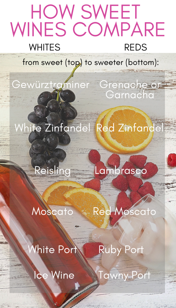 Infographic: How sweet red and white wines compare, at a glance.