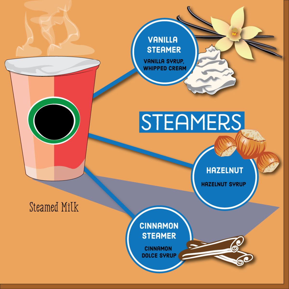 Different types of caffeine-free steamers.