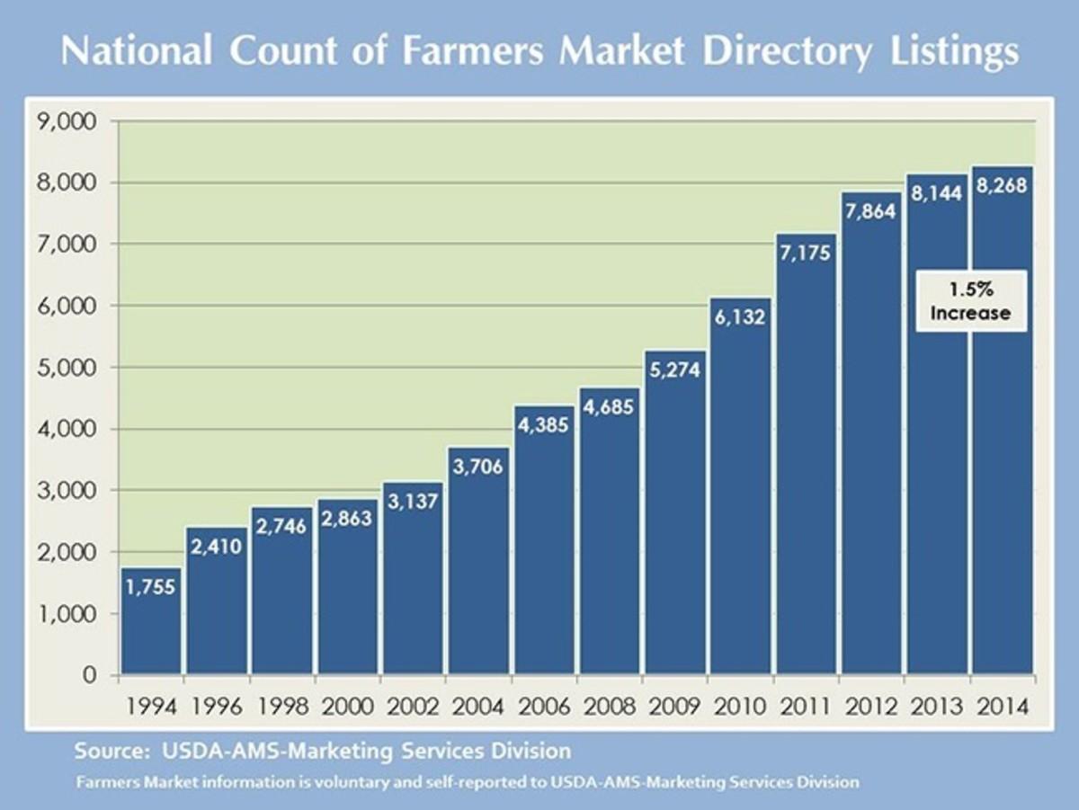farmers-markets-101