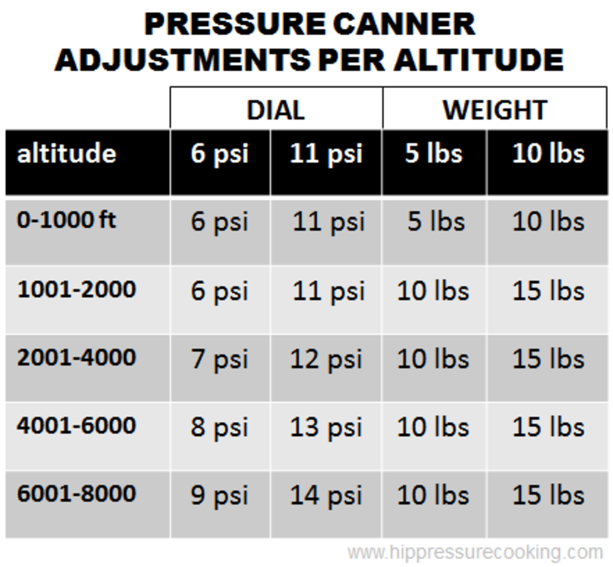 Canning basics, altitude chart