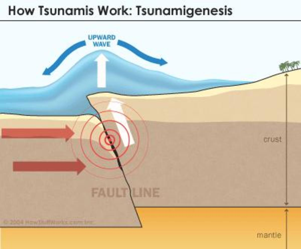 Friction: Tectonic plates rub against each other