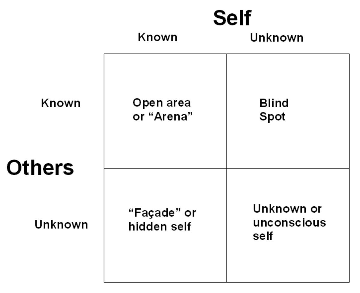 The basic Johari Window. Graphic by Tony McGregor