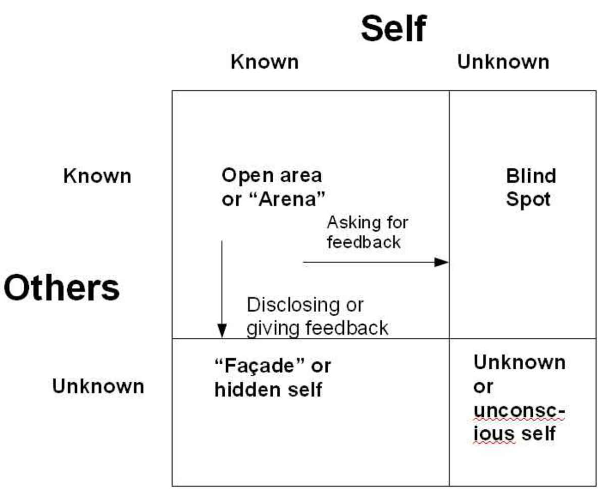 "The Johari Window with a widened ""Arena"" as a result of disclosing personal data and asking for feedback. Graphic by Tony McGregor"