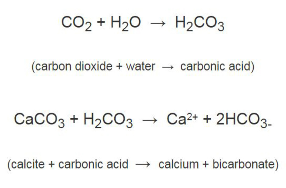 Carbon dioxide dissolves in water to produce an acid that helps to break down calcite.