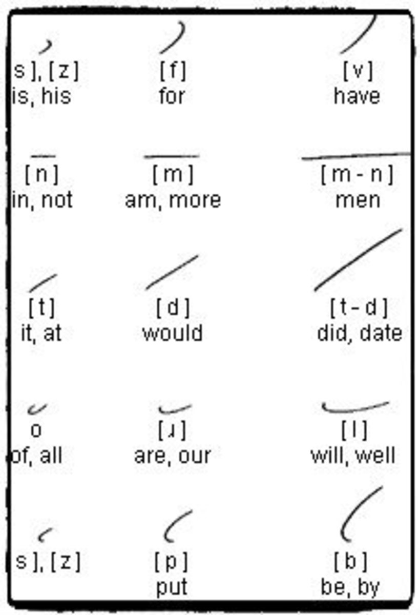 Examples of Gregg shorthand notation.