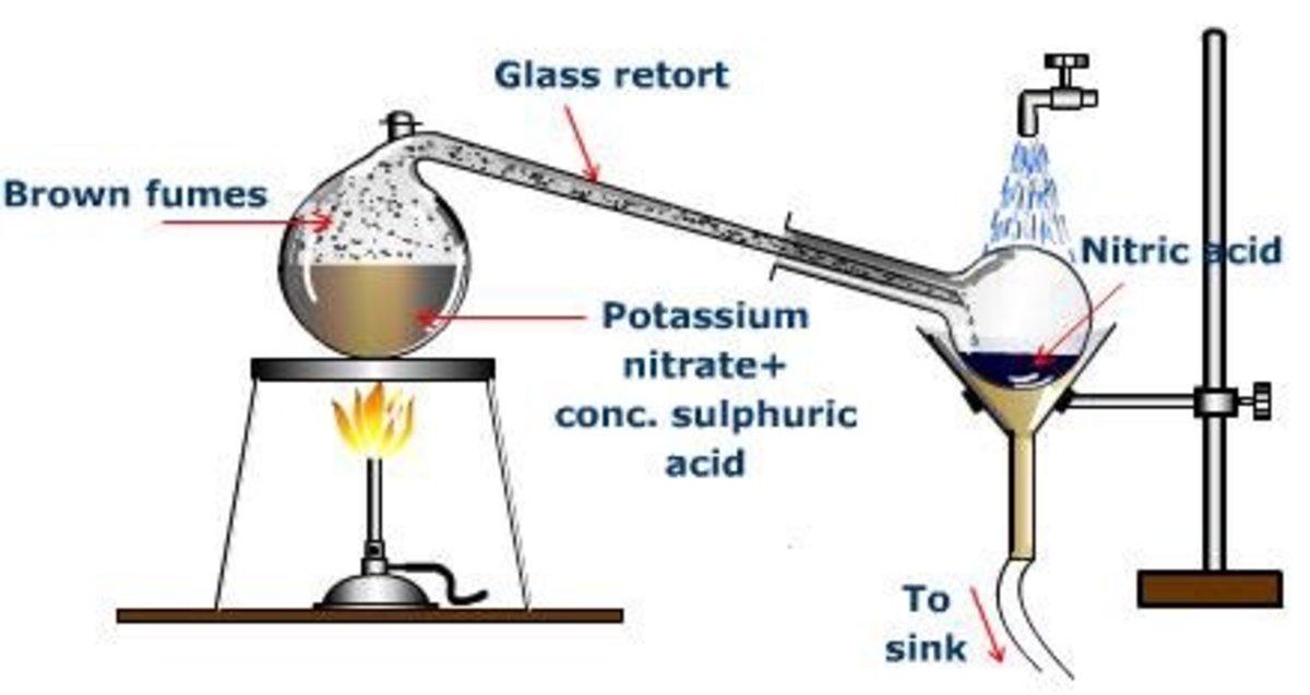 Distillation of nitric acid setup