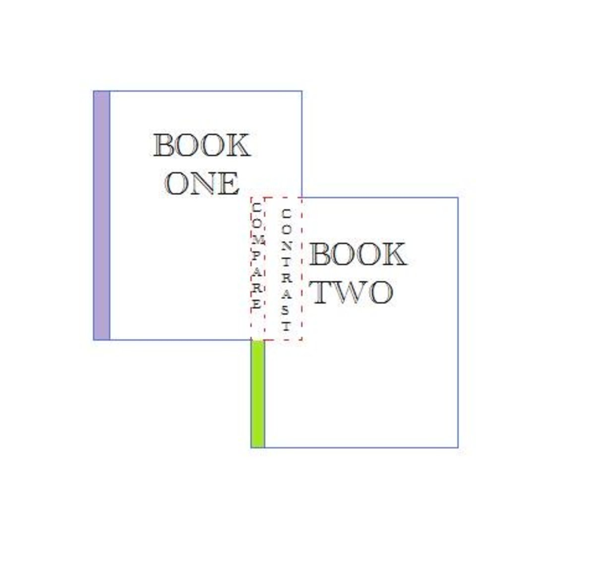 How to Analyze Two Books in an Essay