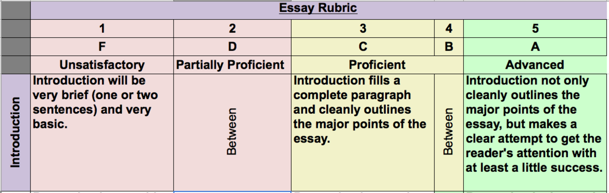 The basic five-step, performance-based rubric (only one row).