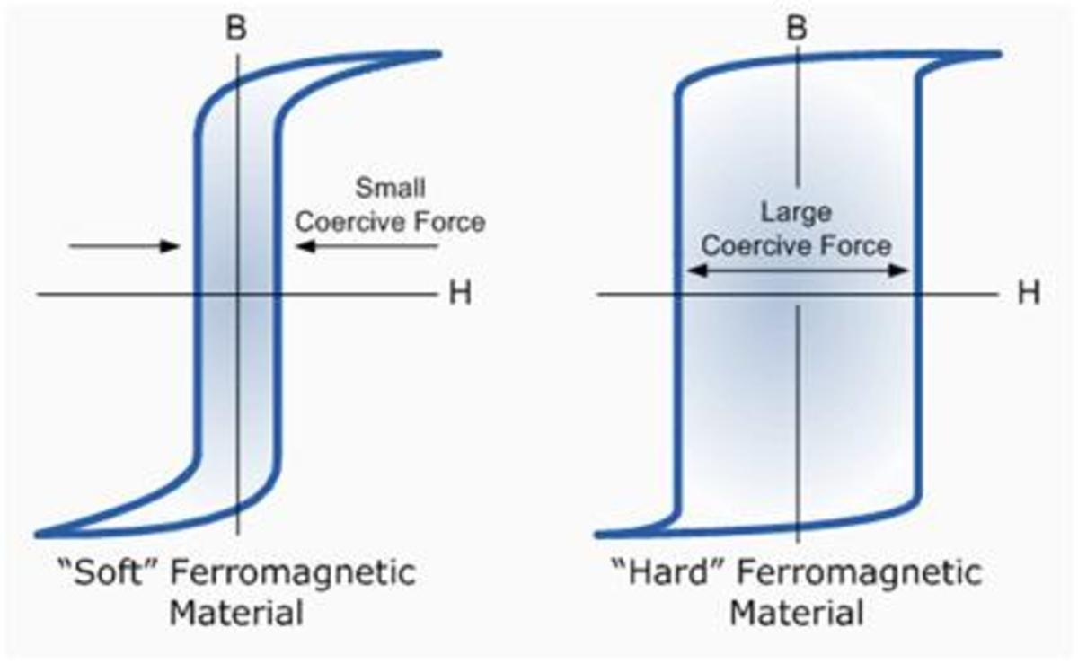 types of permanent magnets and their magnetization characteristics pdf